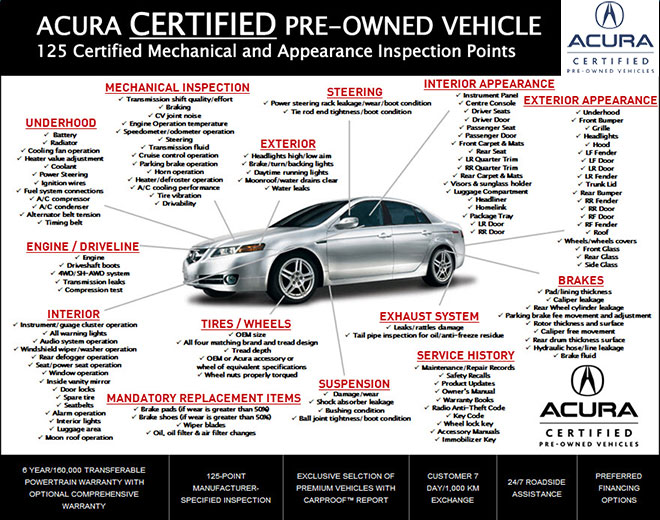 Acura Certified Pre Owned >> What Is Acura Certified Pre Owned Acura Of Barrie