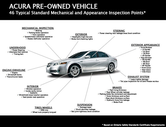 Acura Certified Pre-Owned >> What Is Acura Certified Pre Owned Acura Of Barrie